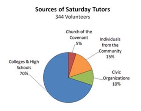 Student activities coordinator resume